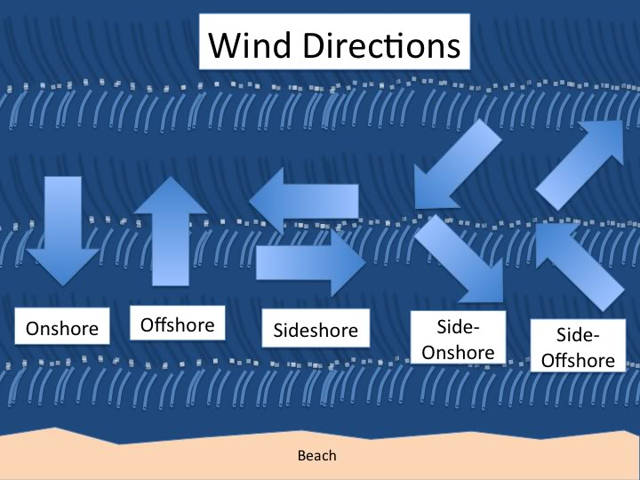 direzione _vento