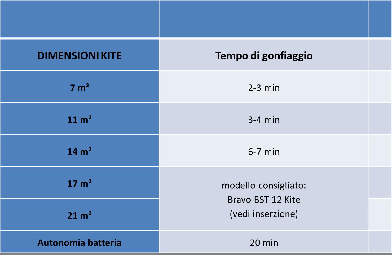 gonfiatore automatico kitesurf, scuola corsi kite anzio nettuno roma latina